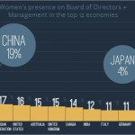Executive Women Presence - Large Medium Companies - The Official Board - 2013