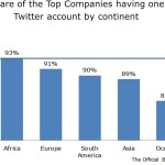 Top 1000 Companies - Continent - The Official Board - Jan 2014