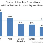 Twitter - Executives Share by Continent - Jan 2014