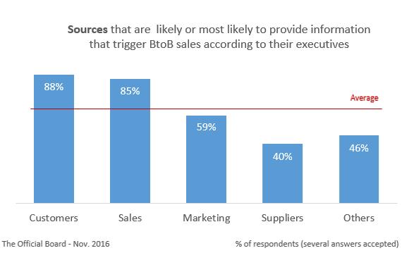 BtoB Sales Trigger - Best Sources