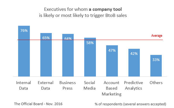 BtoB Sales Trigger - Best Tools