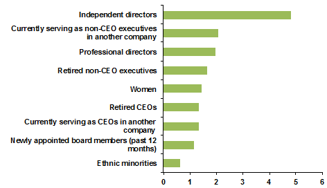 Board - HBS Survey - The Official Board - Board Composition