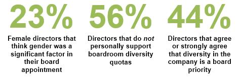Board - HBS Survey - The Official Board - Board Diversity