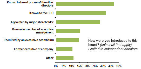 Board - HBS Survey - The Official Board - Board Joining