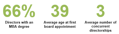 Board - HBS Survey - The Official Board - Board Profile