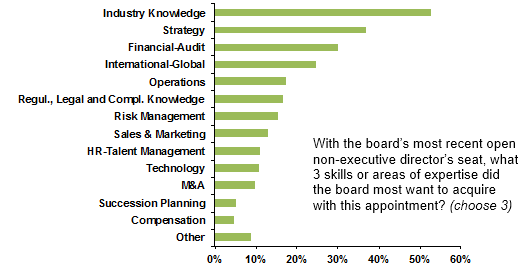 Board - HBS Survey - The Official Board - Board Skills