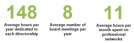 Board - HBS Survey - The Official Board - Board Spent Time