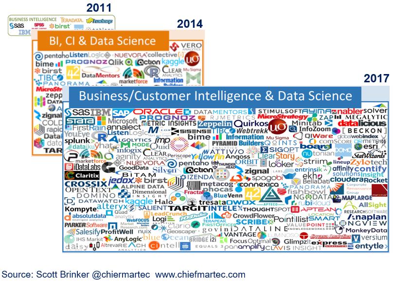 Business Intelligence - BI Market - The Official Board