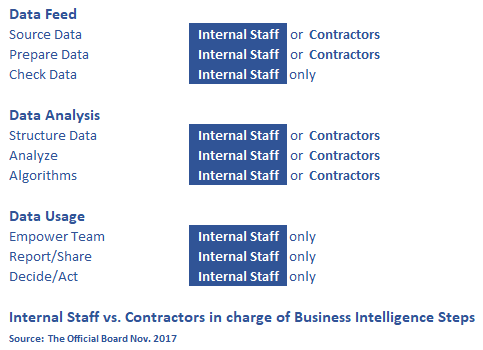 Business Intelligence - BI Subcontracting - The Official Board