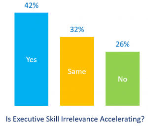 Executive Skill Obsolescence Acceleration